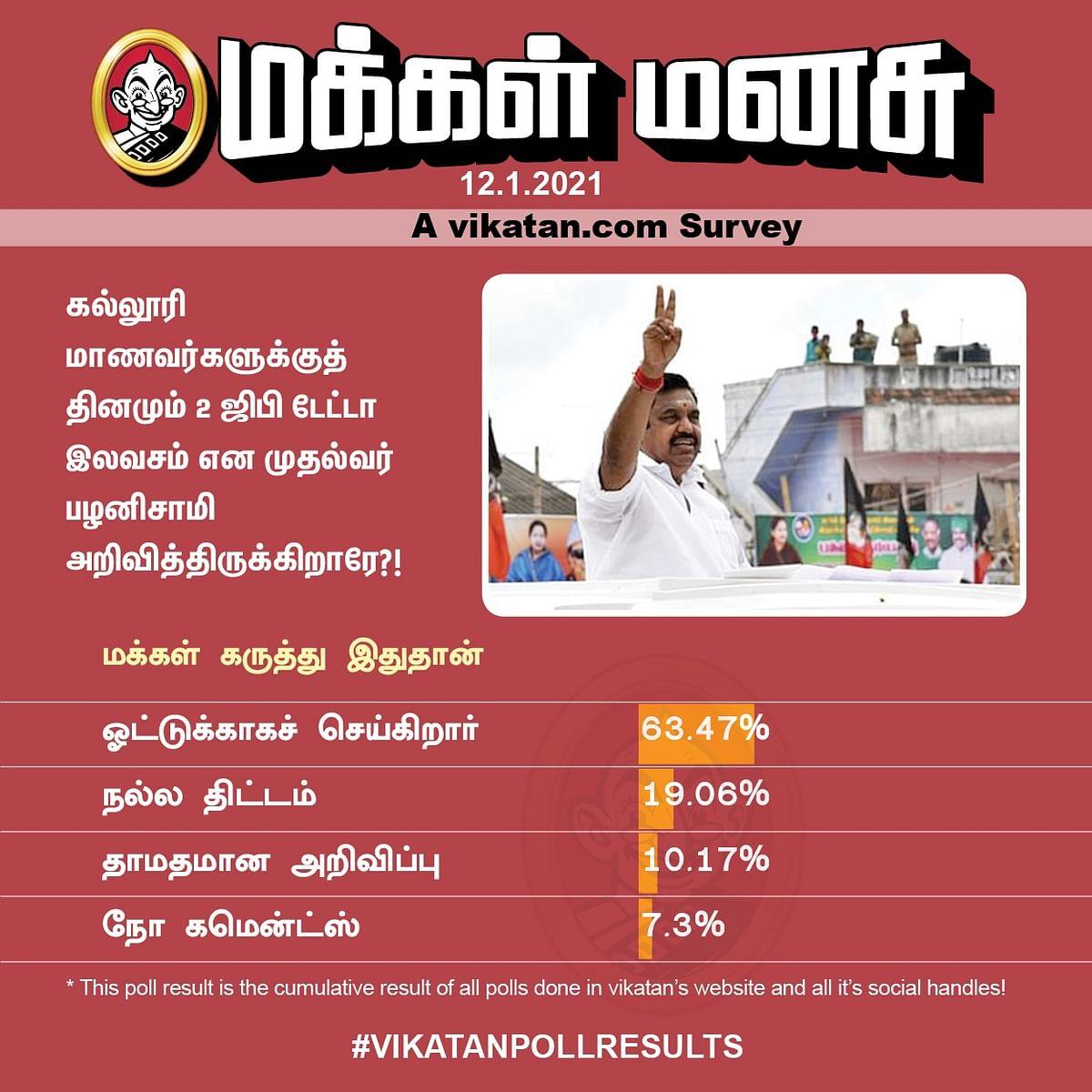 2 ஜிபி டேட்டா | Vikatan Poll