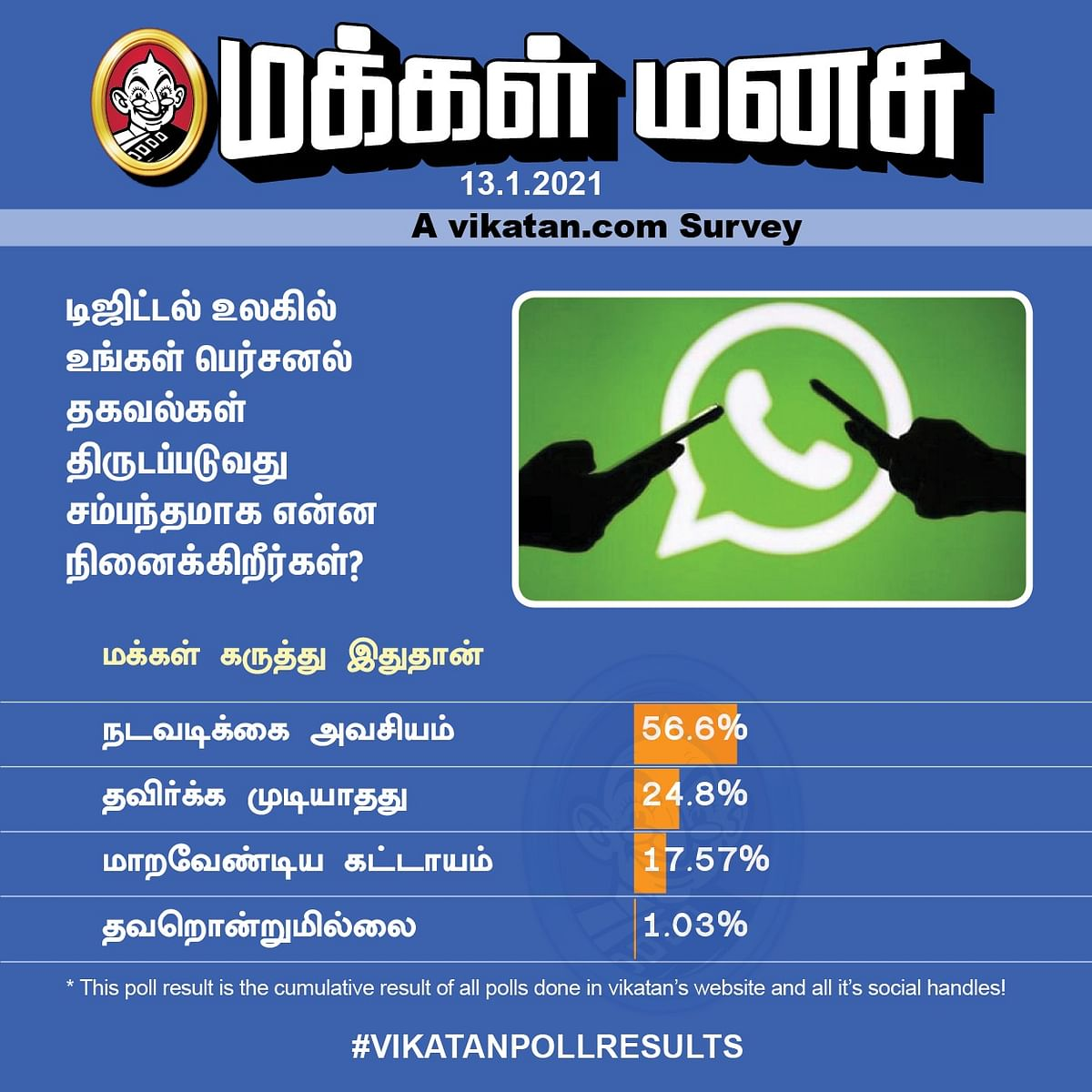 வாட்ஸ்அப்   Vikatan Poll