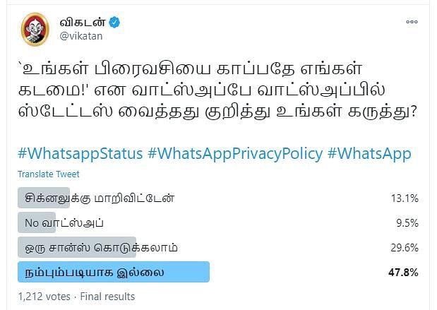 WhatsApp | Vikatan Poll