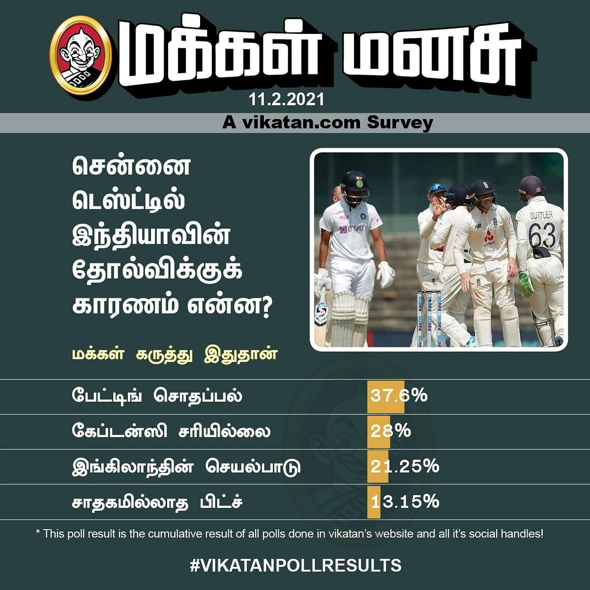 #INDvENG | Vikatan Poll