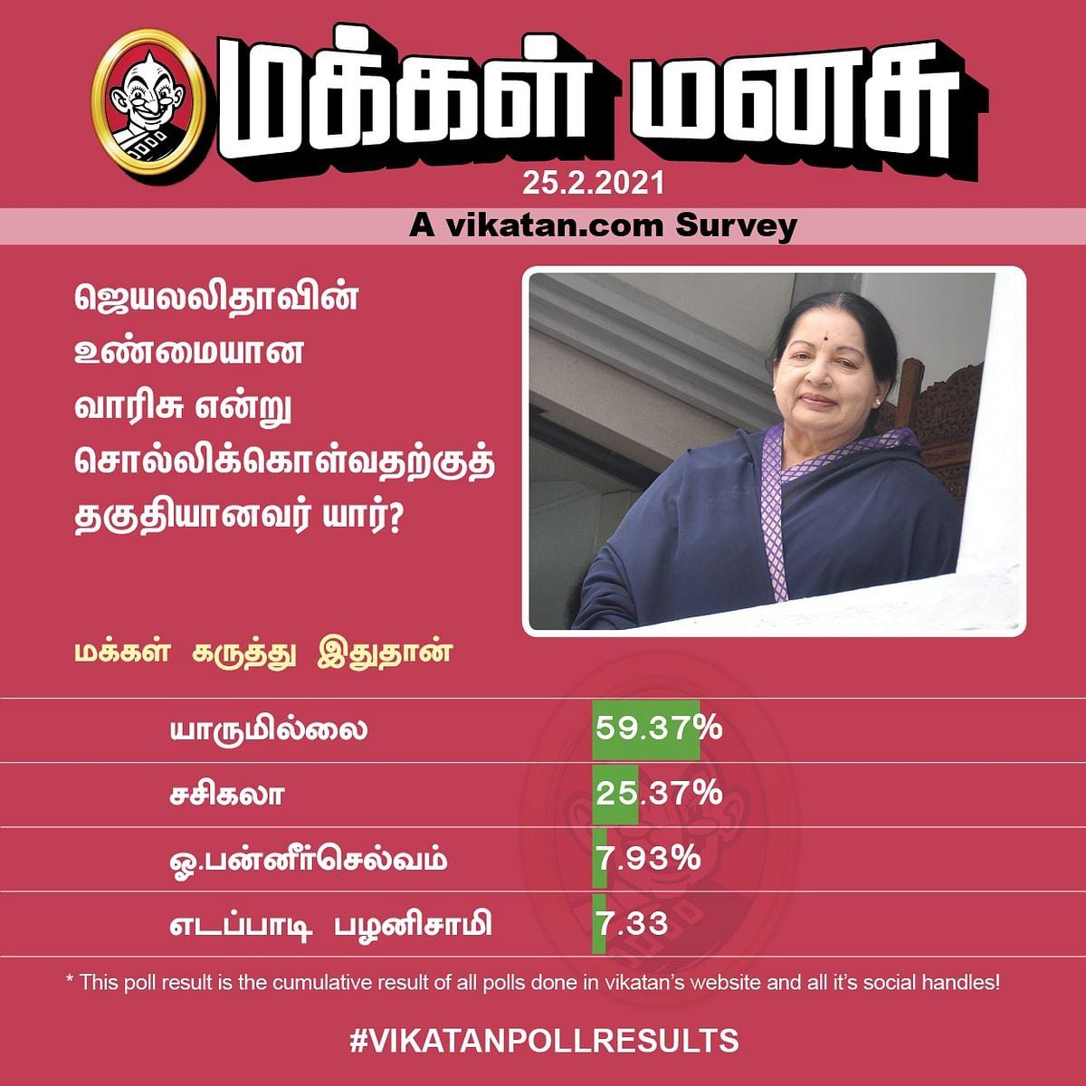 ஜெயலலிதா வாரிசு | Vikatan Poll