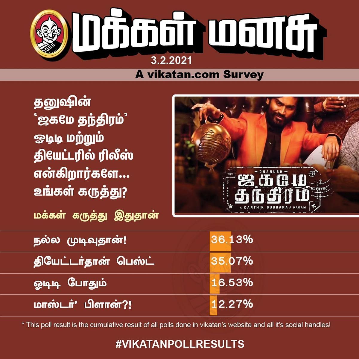 ஜகமே தந்திரம்   Vikatan Poll