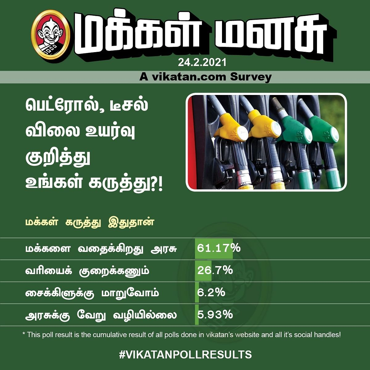 பெட்ரோல், டீசல் | Vikatan Poll