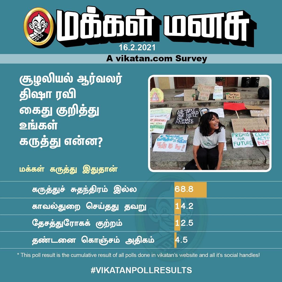 திஷா ரவி | #VikatanPoll