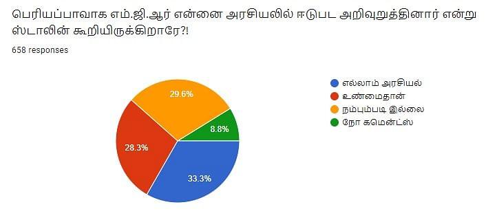 ஸ்டாலின் - எம்.ஜி.ஆர் | Vikatan Poll