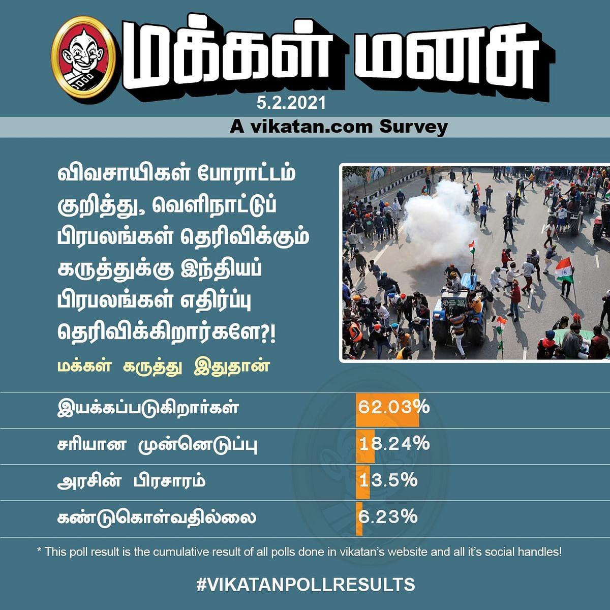 விவசாயிகள் போராட்டம் | Vikatan Poll