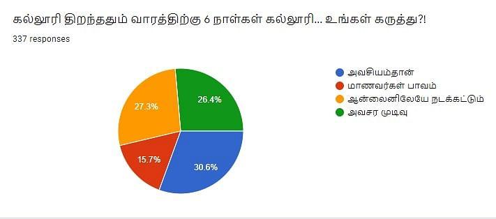 College | Vikatan Poll