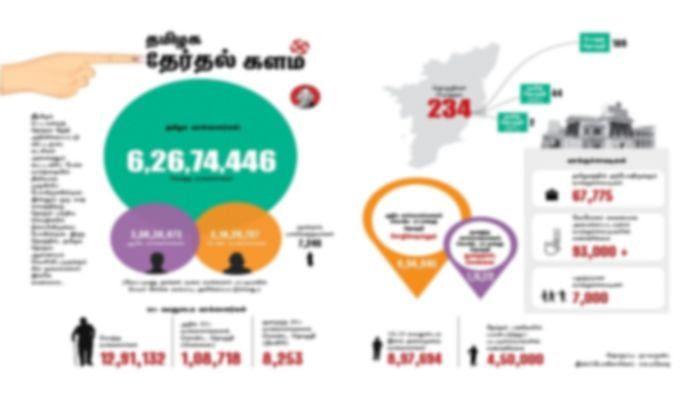 தமிழக தேர்தல் களம்