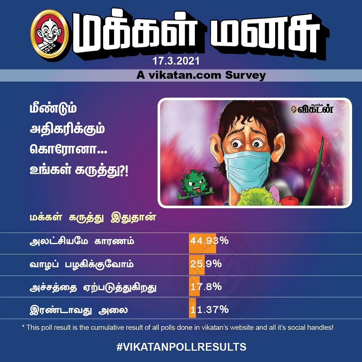 Coronavirus | #VikatanPoll