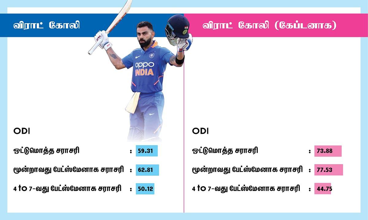 Virat Kohli ODI average