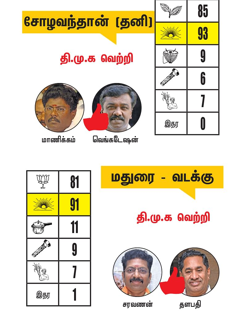 ராமநாதபுரம் - சிவகங்கை -  மதுரை மாவட்டங்களில் உள்ள தொகுதிகள்: 2021- சட்டசபைத் தேர்தல் மெகா கணிப்பு