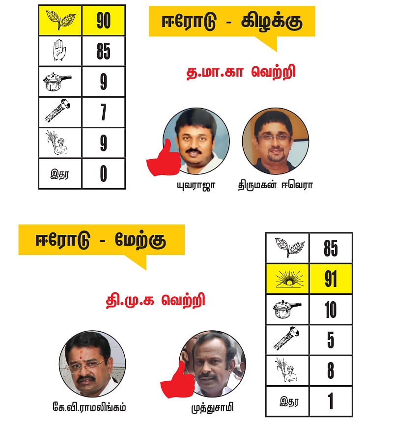 ஈரோடு மாவட்டத்தில் உள்ள தொகுதிகள்: 2021- சட்டசபைத் தேர்தல் மெகா கணிப்பு