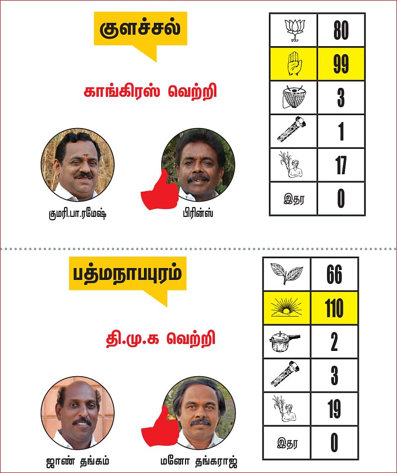 கன்னியாகுமரி - தூத்துக்குடி மாவட்டங்களில் உள்ள தொகுதிகள்: 2021- சட்டசபைத் தேர்தல் மெகா கணிப்பு