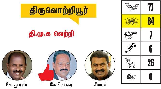 சென்னை - திருவள்ளூர் மாவட்டங்களில் உள்ள தொகுதிகள்: 2021- சட்டசபைத் தேர்தல் மெகா கணிப்பு