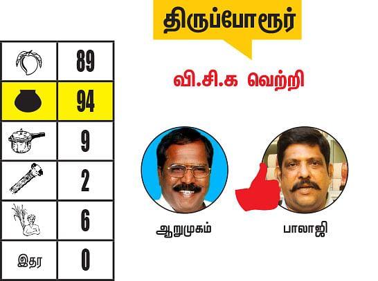காஞ்சிபுரம் - செங்கல்பட்டு மாவட்டங்களில் உள்ள தொகுதிகள்: 2021- சட்டசபைத் தேர்தல் மெகா கணிப்பு