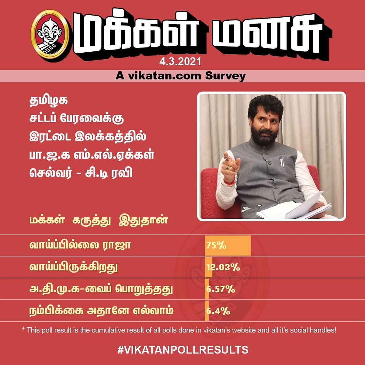 சி.டி.ரவி | Vikatan Poll