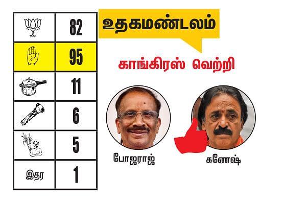 நீலகிரி - கோவை மாவட்டங்களில் உள்ள தொகுதிகள்: 2021- சட்டசபைத் தேர்தல் மெகா கணிப்பு