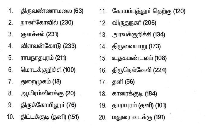 #BREAKING பா.ஜ.க போட்டியிடும் 20 தொகுதிகள் பட்டியல் வெளியானது!