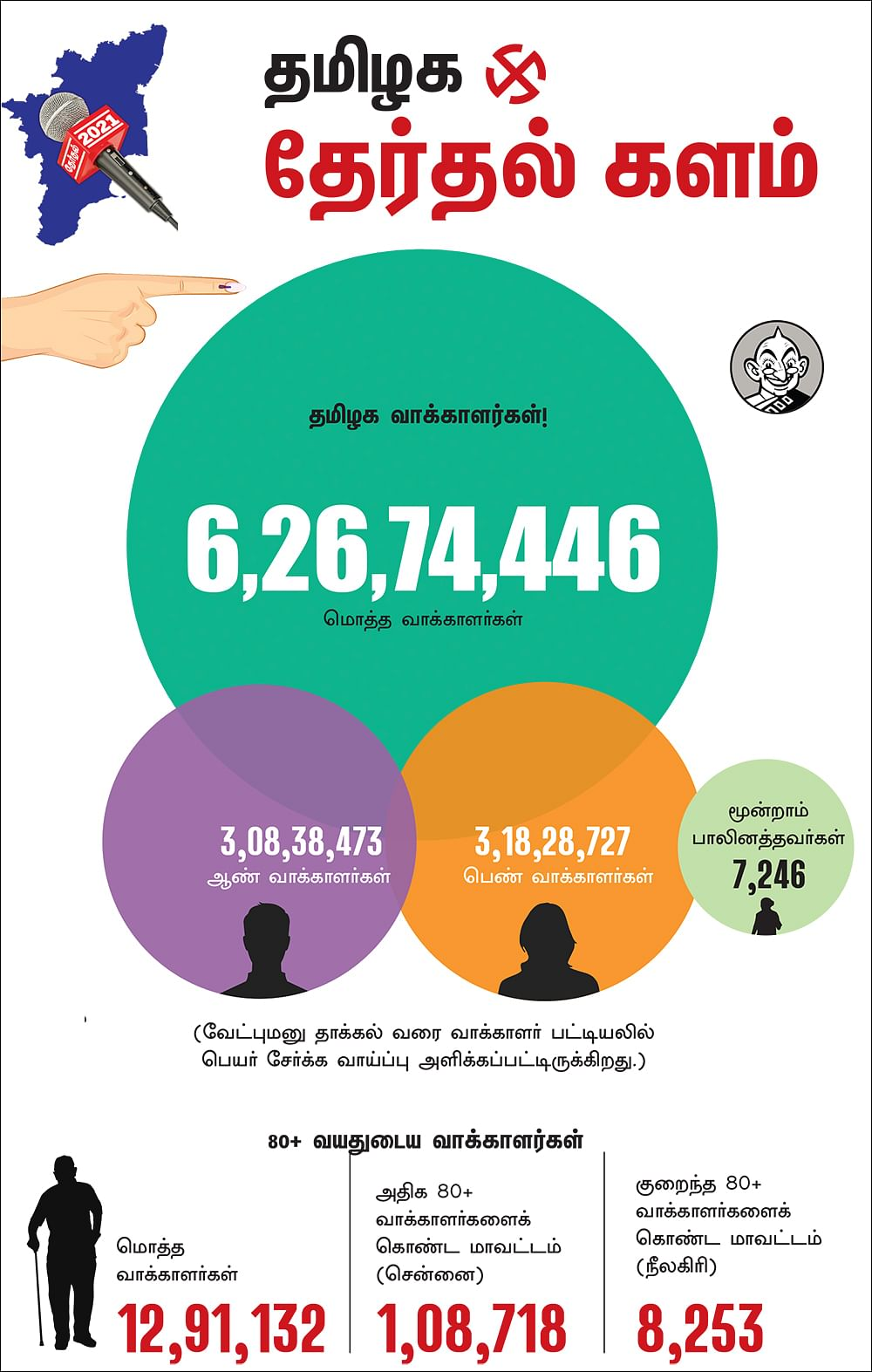 TN Election 2021: முதல் முறை வாக்காளர்கள் 8.97 லட்சம் பேர்; 80+ வாக்காளர்கள் எவ்வளவு பேர் தெரியுமா?!
