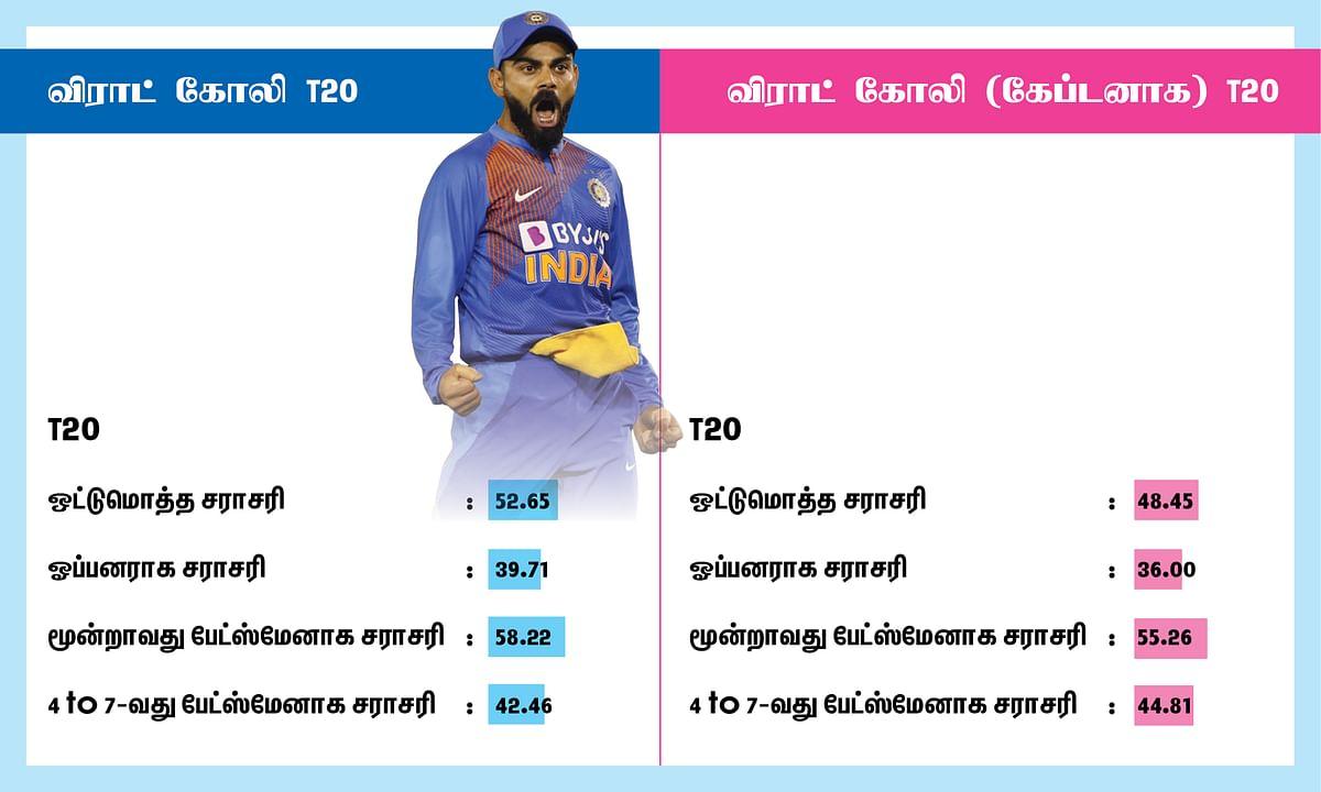 Virat Kohli T20 average