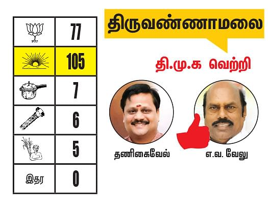 கடலூர் - திருவண்ணாமலை மாவட்டங்களில் உள்ள தொகுதிகள்: 2021- சட்டசபைத் தேர்தல் மெகா கணிப்பு