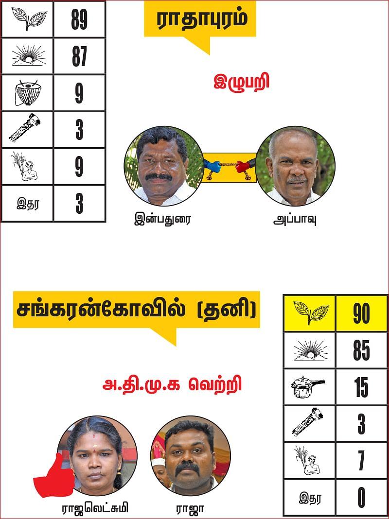 திருநெல்வேலி - தென்காசி - விருதுநகர் மாவட்ட தொகுதிகள்: 2021- சட்டசபைத் தேர்தல் மெகா கணிப்பு