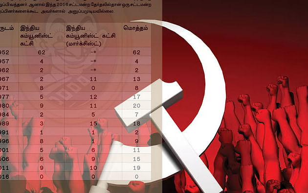 1952-ல் 62 எம்.எல்.ஏ-க்கள்... 2016-ல் ஒருவர்கூட இல்லை! - கம்யூனிஸ்ட்களின் தேர்தல் வரலாறு தெரியுமா?!
