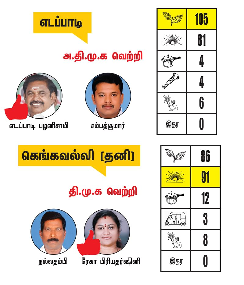 சேலம் -  கரூர் மாவட்டங்களில் உள்ள தொகுதிகள்: 2021- சட்டசபைத் தேர்தல் மெகா கணிப்பு