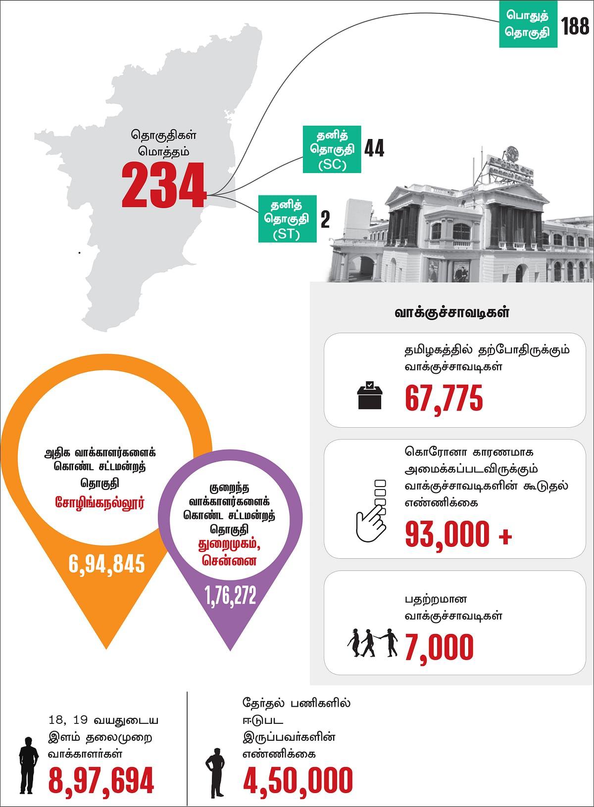 தமிழக தேர்தல் டேட்டா