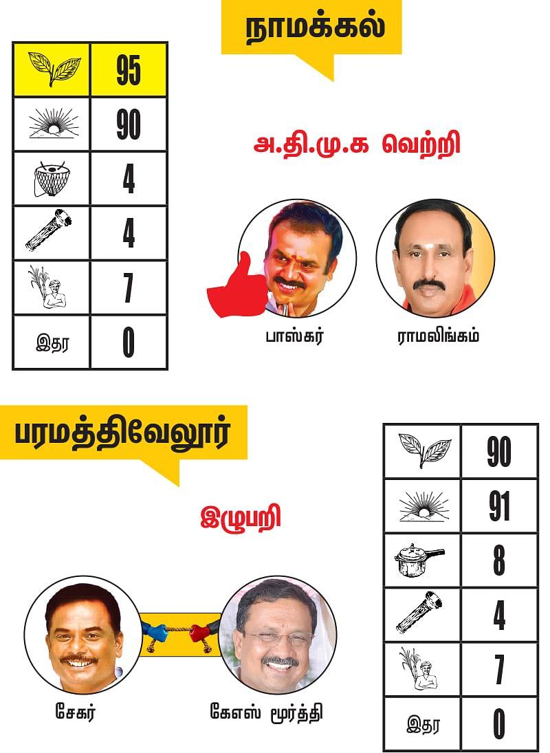 நாமக்கல் மாவட்டத்தில் உள்ள தொகுதிகள்: 2021- சட்டசபைத் தேர்தல் மெகா கணிப்பு