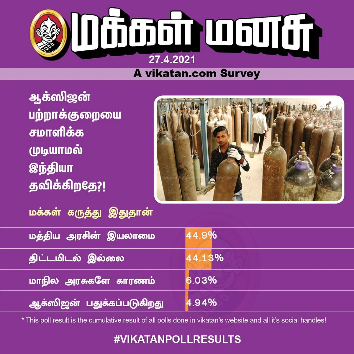 ஆக்ஸிஜன்   Vikatan Poll