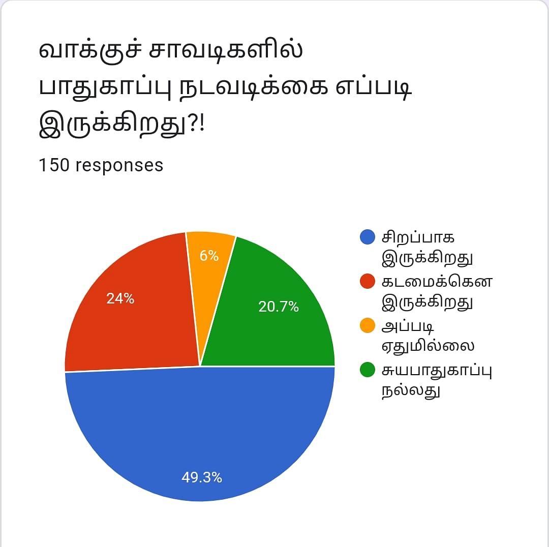 வாக்குப்பதிவு | Vikatan Poll