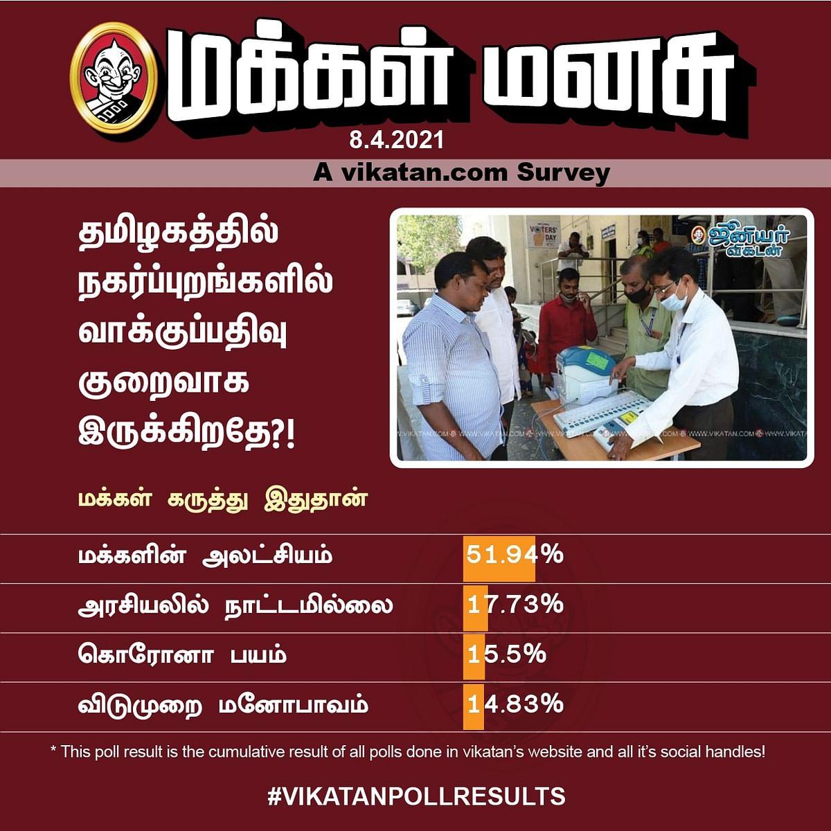 தமிழகத் தேர்தல் வாக்குப்பதிவு | Vikatan Poll