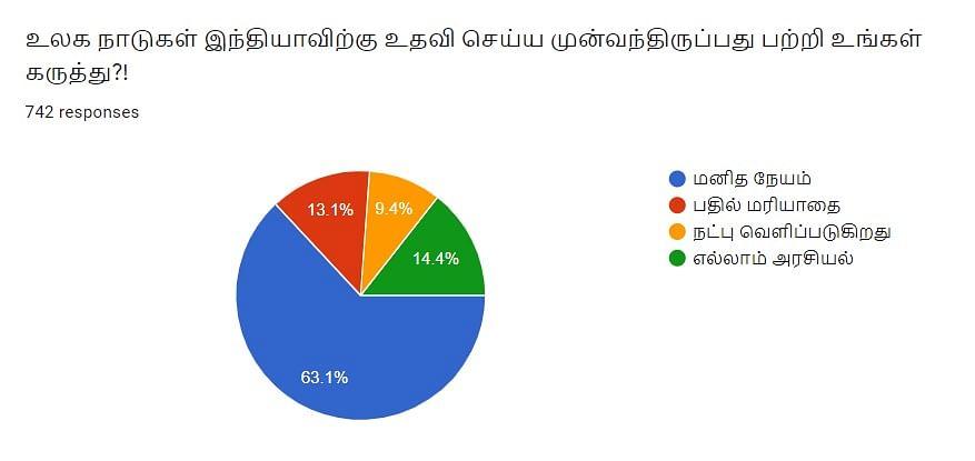 உலக நாடுகள் உதவி | Vikatan Poll