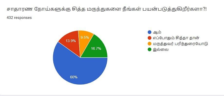 சித்த மருத்துவம்   Vikatan Poll