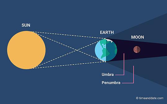 Lunar Eclipse: 2 ஆண்டுகளுக்குப் பிறகு முழுமையான சந்திர கிரகணம்... இந்தியாவில் பார்க்க முடியுமா?