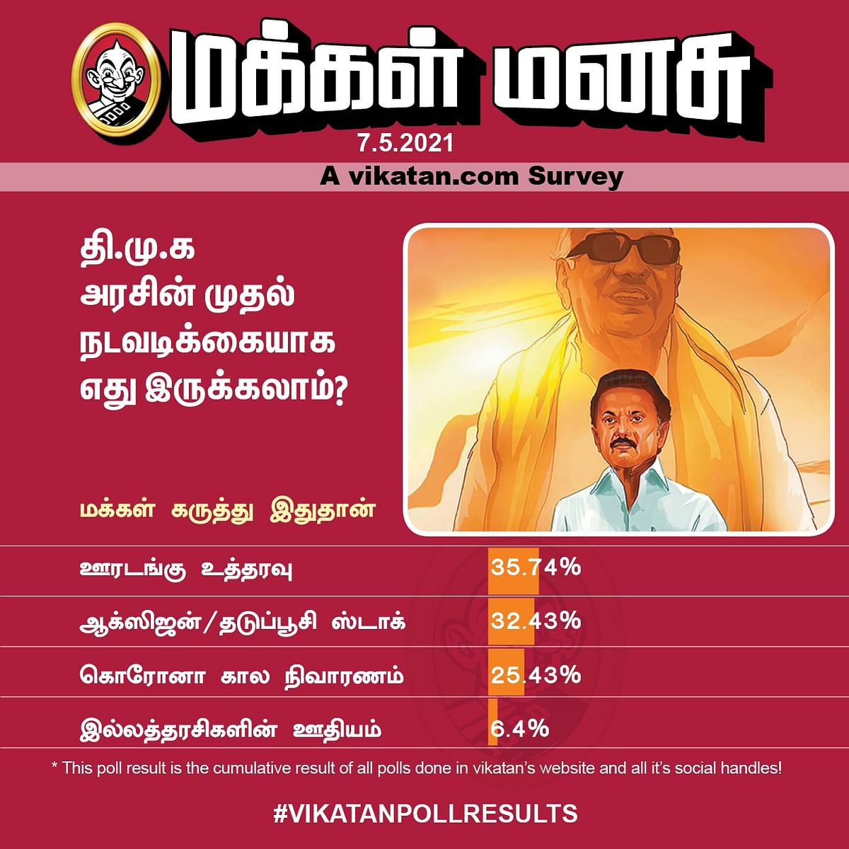 Stalin - DMK | Vikatan Poll
