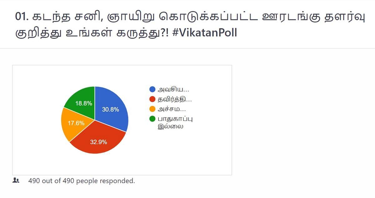 ஊரடங்கு தளர்வு | Vikatan Poll