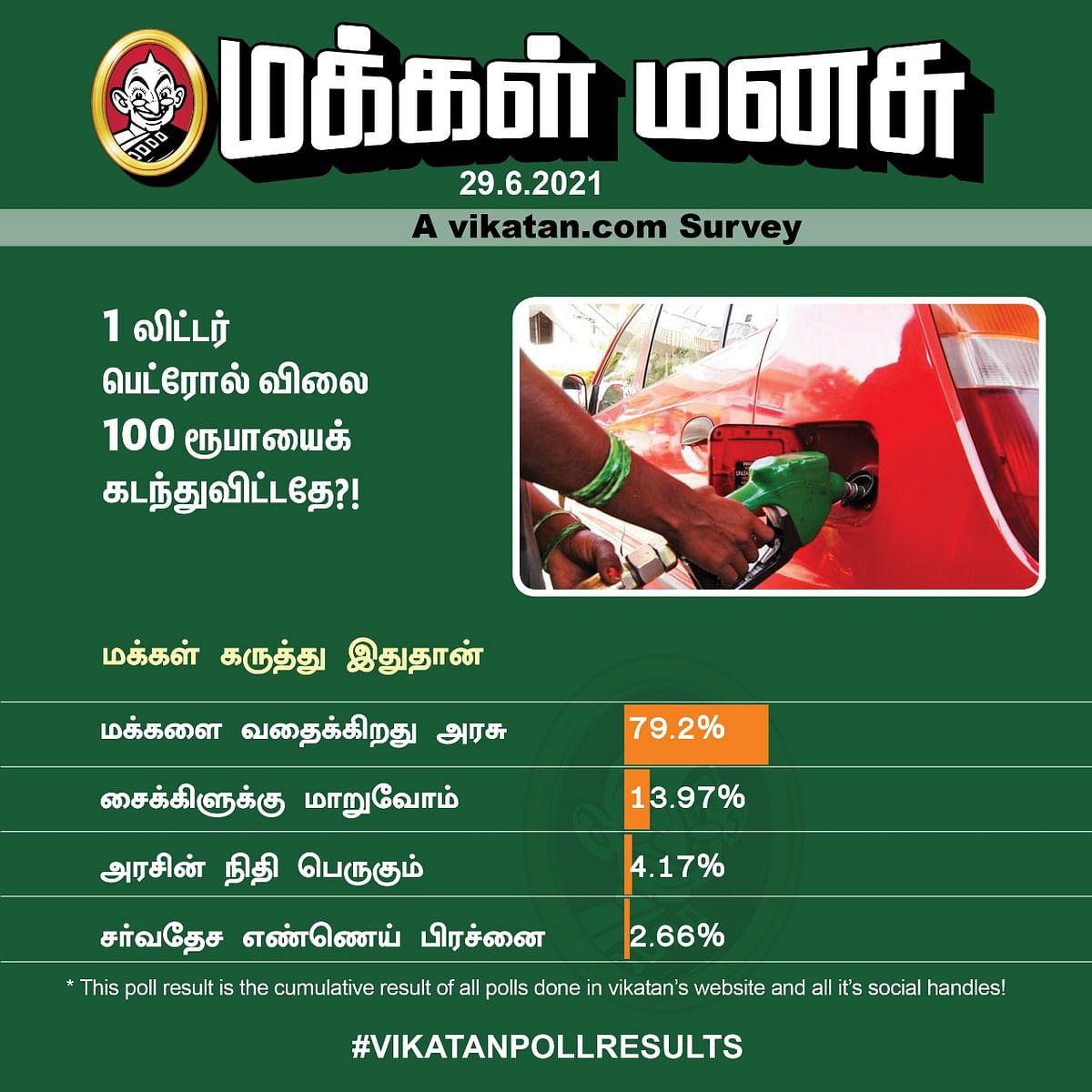 பெட்ரோல் விலை | Vikatan Poll