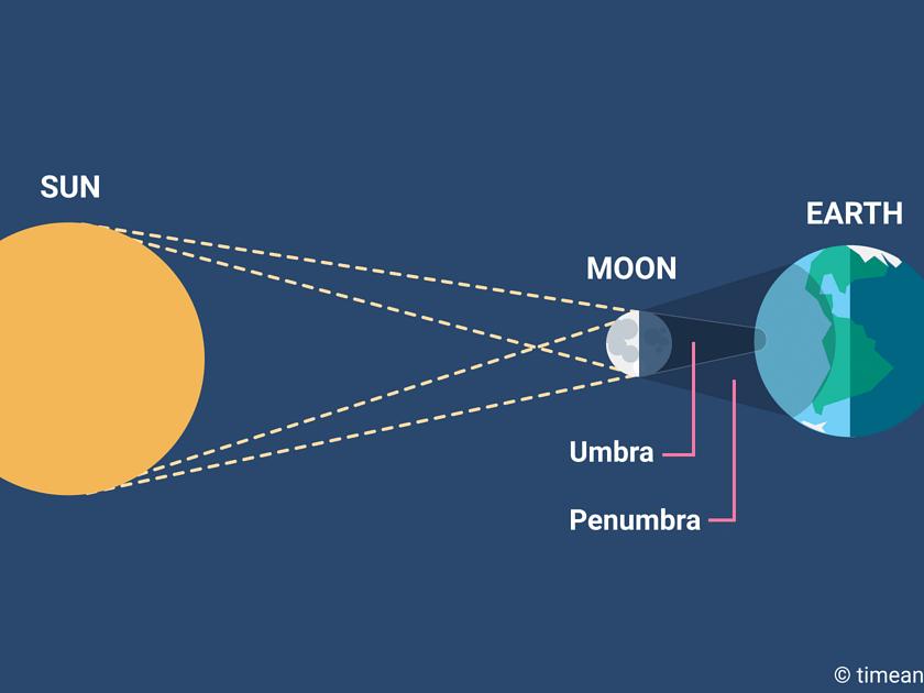 Solar Eclipse: 2021-ன் முதல் சூரிய கிரகணம், இந்தியாவிலிருந்து பார்க்க முடியுமா?