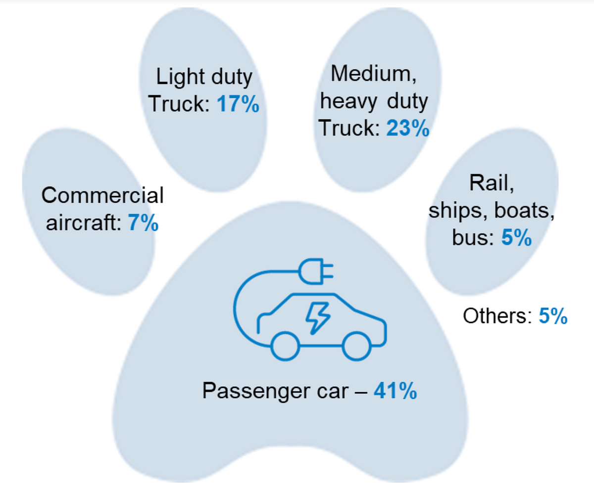 Footprint of greenhouse gas emissions in the transportation sector, U.S.A. 2018