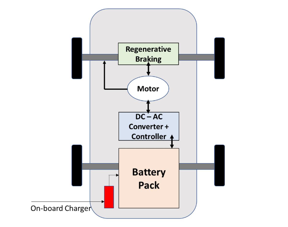 A simple block diagram of a basic EV architecture