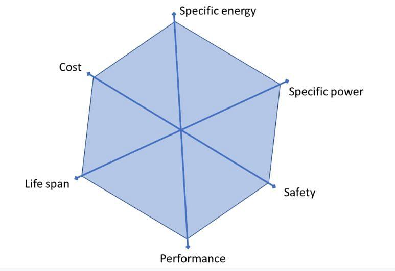 EV battery performance parameters