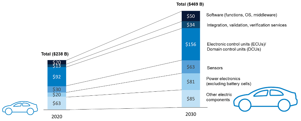 The projected doubling of electronic content in cars in a decade