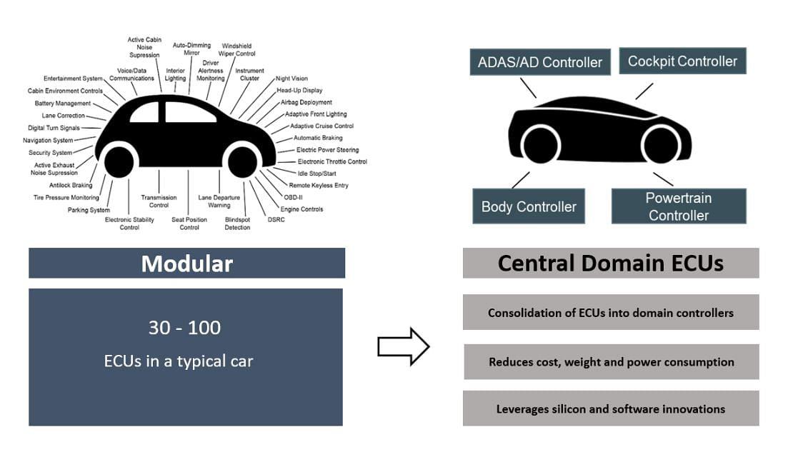Automotive Electronics Trends – ECU consolidation