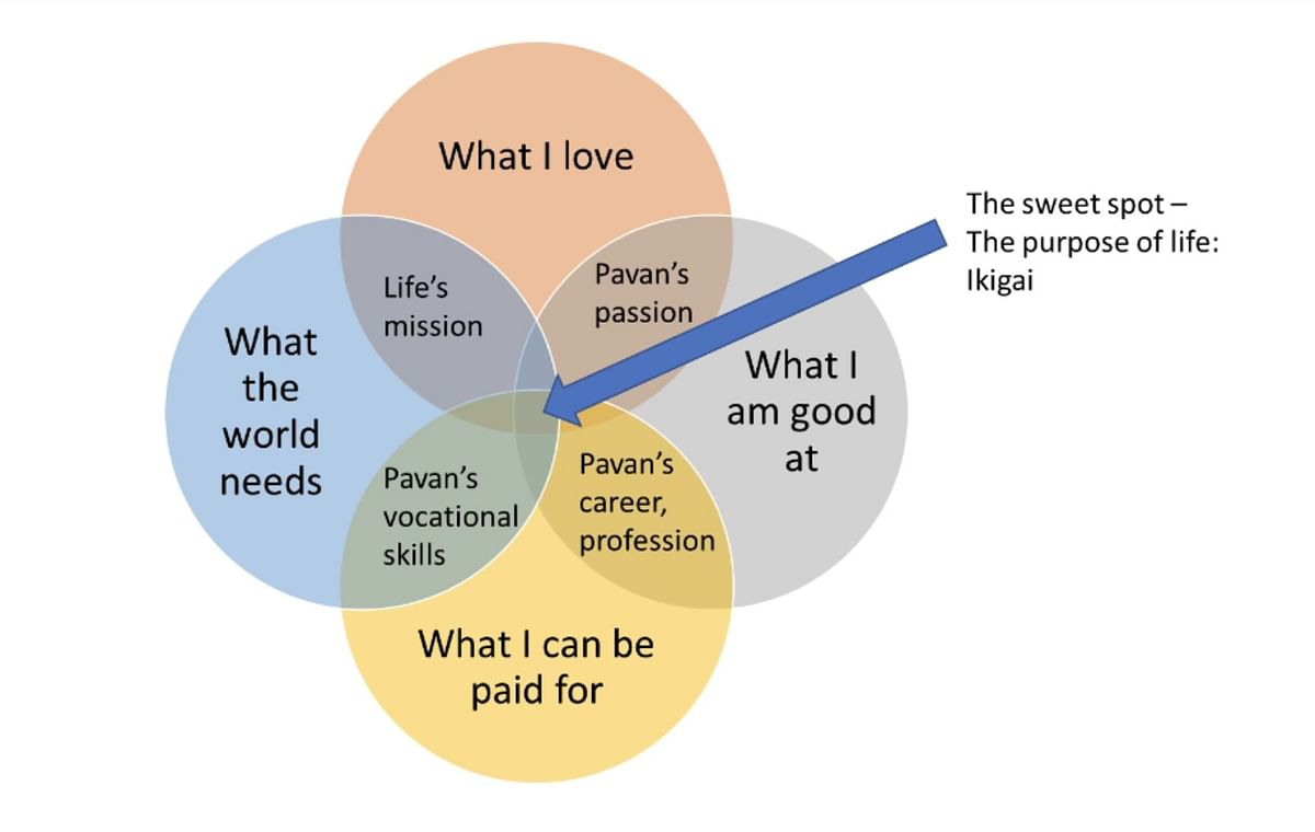 Ikigai – Pavan finds his purpose