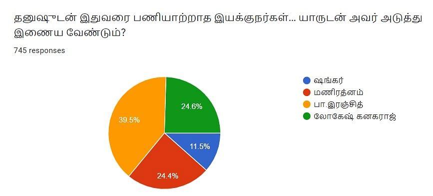 Dhanush | தனுஷ் | Vikatan Poll