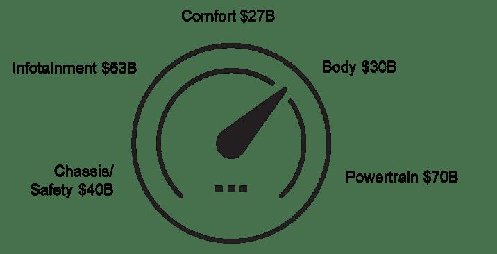 Split of $230 billion global auto electronics market, 2020