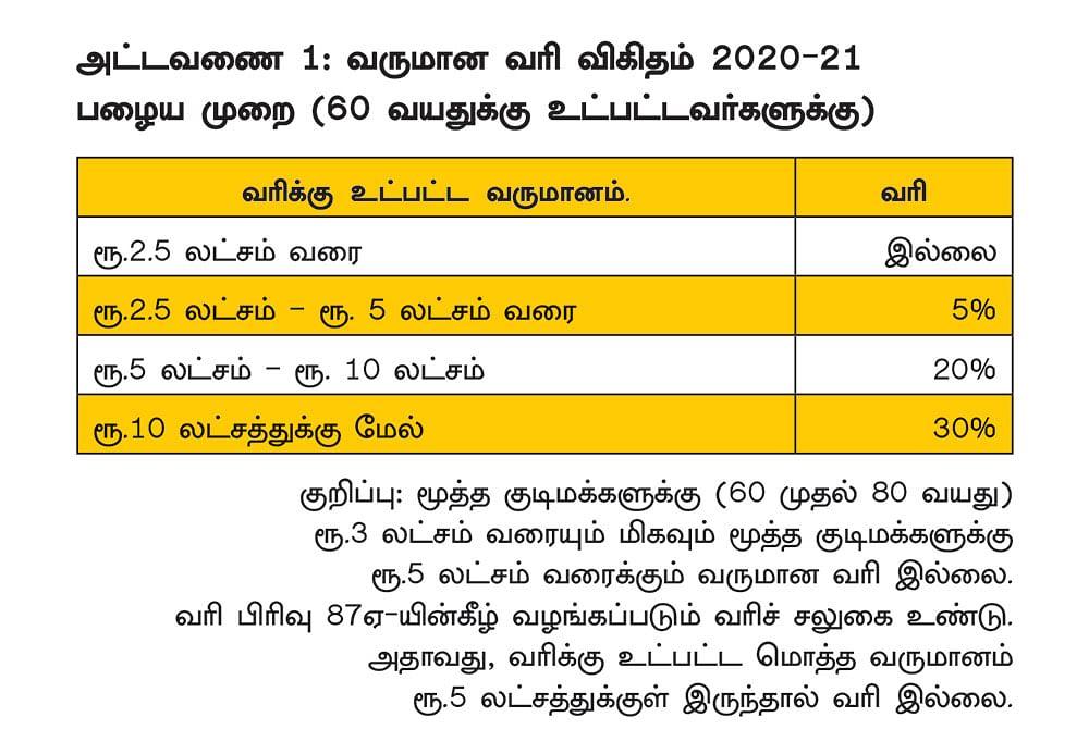2020-21 வரிக் கணக்கு தாக்கல்:  கவனிக்க வேண்டிய 8 முக்கிய அம்சங்கள்..!