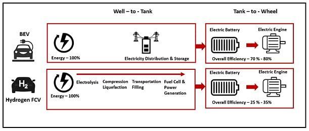 Energy Efficiency of BEV vs Hydrogen FCV